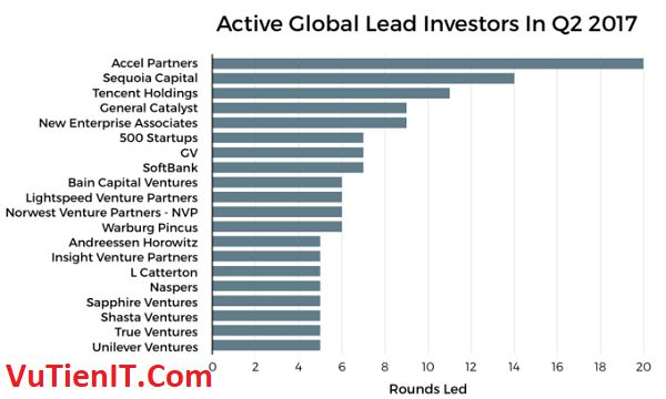 active global lead investors in q2 2017