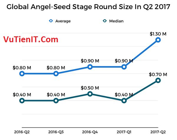 global angel seed stage round size in q2 2017