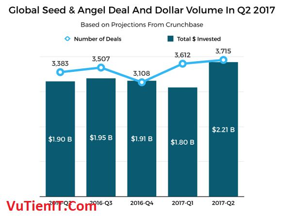 global seed angel deal and dollar volume in 2017