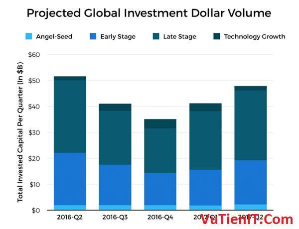 projected global investment dollar volume