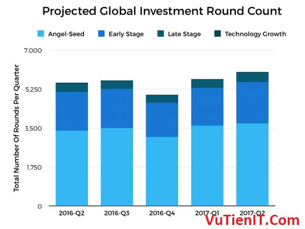 projected global investment round count