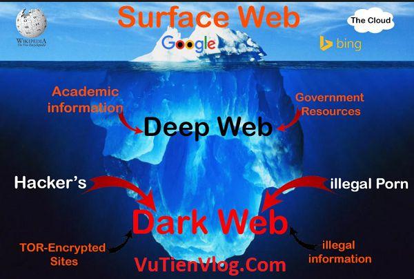 DeepWeb, DarkWeb