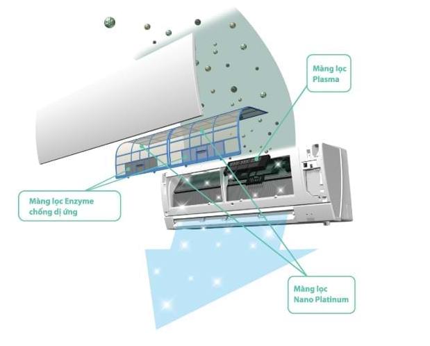 Máy lạnh Mitsubishi có hệ thống màng lọc thông minh