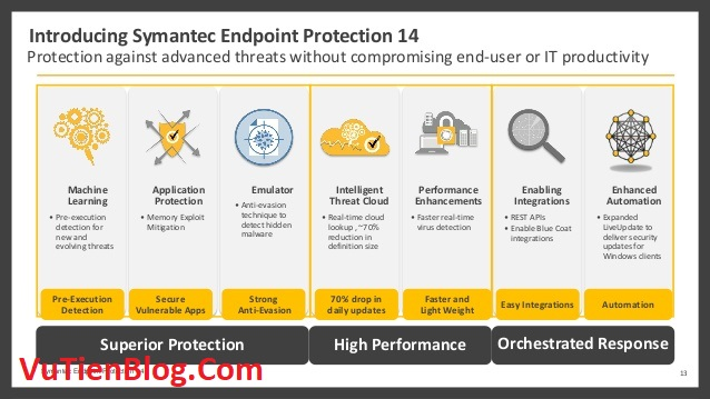 Symantec Endpoint Protection 14 active